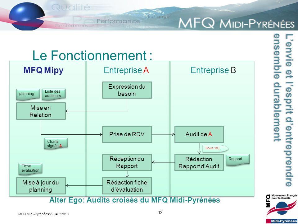 12 Le Fonctionnement : Alter Ego: Audits croisés du MFQ Midi-Pyrénées MFQ MipyEntreprise AEntreprise B Expression du besoin Prise de RDV Mise en Relat