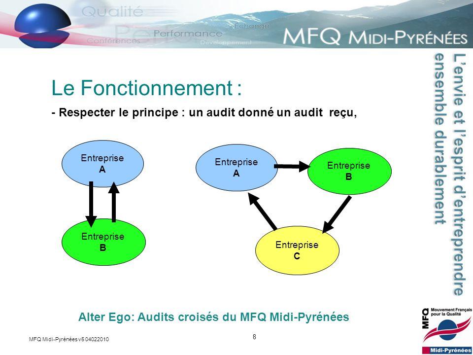 8 - Respecter le principe : un audit donné un audit reçu, Le Fonctionnement : Alter Ego: Audits croisés du MFQ Midi-Pyrénées Entreprise A Entreprise B