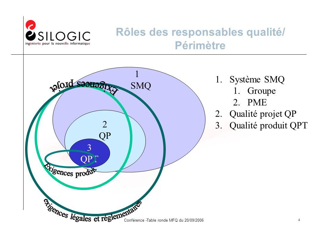 Conférence -Table ronde MFQ du 20/09/2006 4 Rôles des responsables qualité/ Périmètre 1 SMQ 2 QP 3 QPT 1.Système SMQ 1.Groupe 2.PME 2.Qualité projet Q