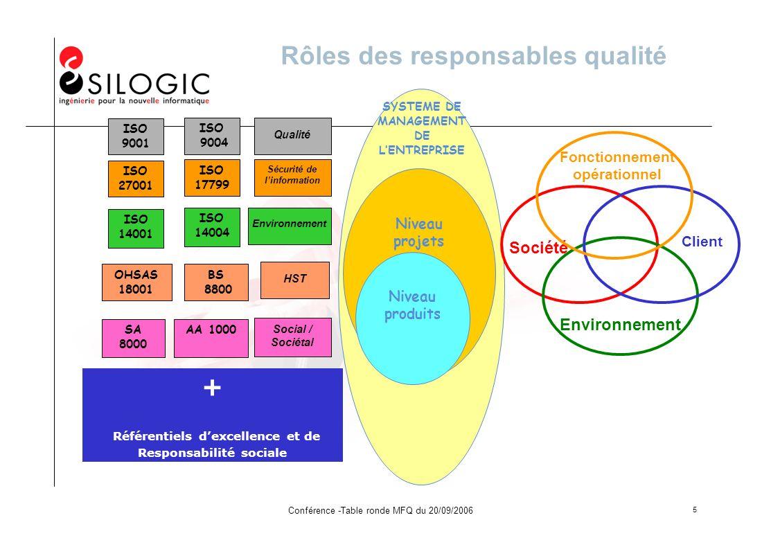 Conférence -Table ronde MFQ du 20/09/2006 5 Rôles des responsables qualité SYSTEME DE MANAGEMENT DE LENTREPRISE ISO 27001 ISO 17799 ISO 14001 ISO 1400