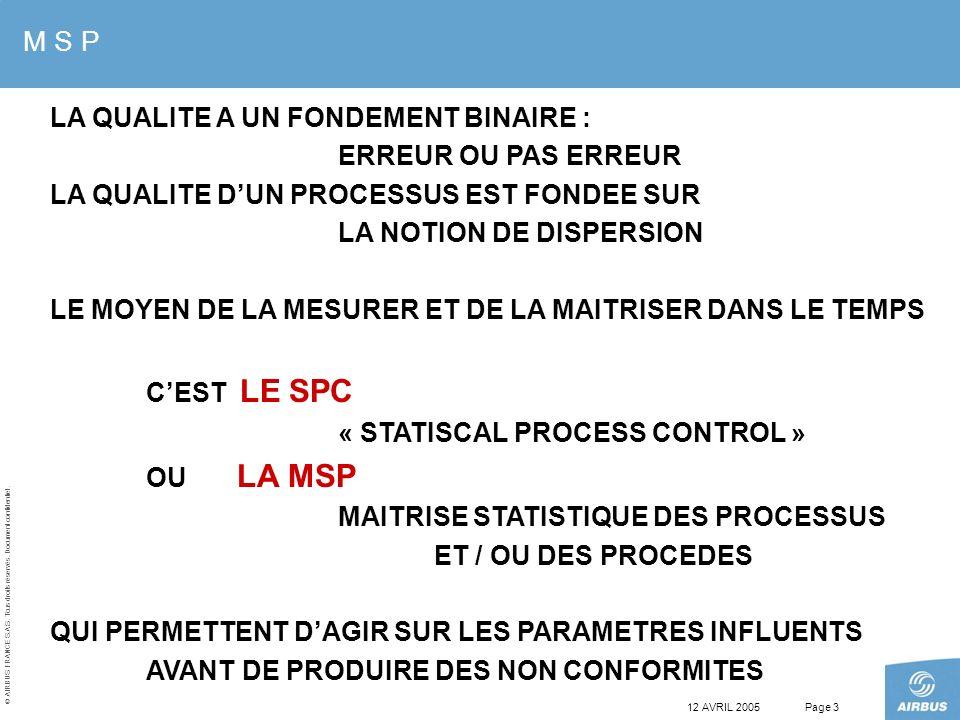 © AIRBUS FRANCE S.A.S. Tous droits réservés. Document confidentiel. 12 AVRIL 2005Page 3 M S P LA QUALITE A UN FONDEMENT BINAIRE : ERREUR OU PAS ERREUR