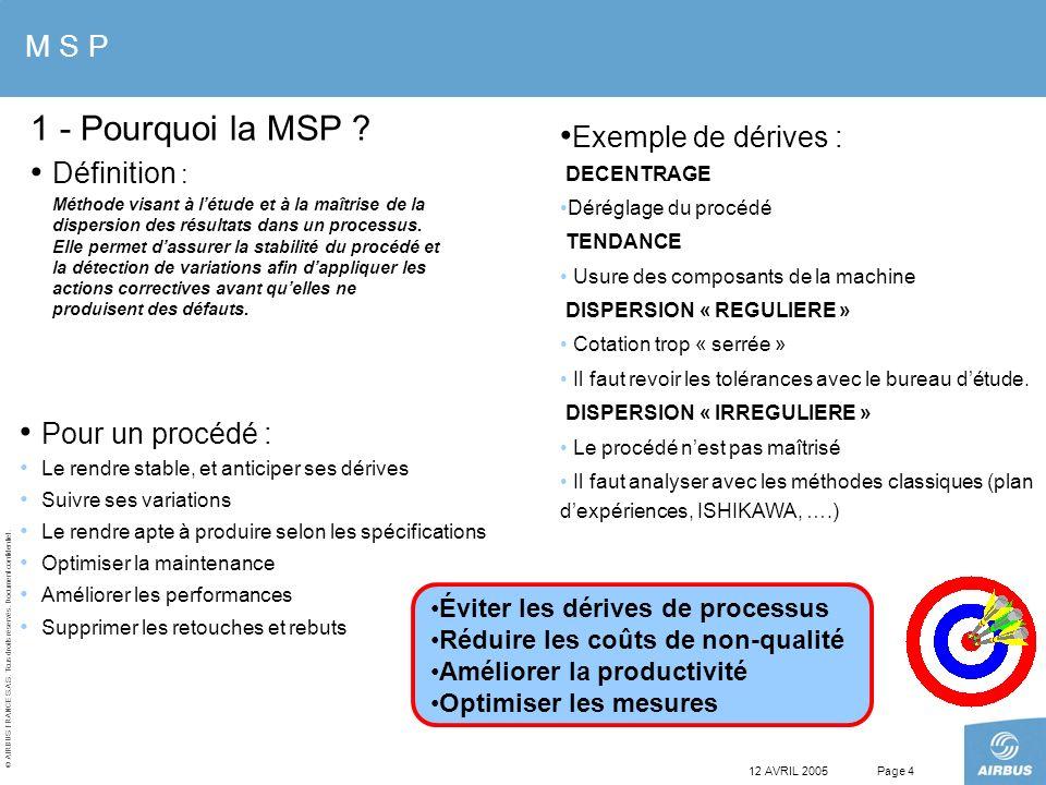 © AIRBUS FRANCE S.A.S. Tous droits réservés. Document confidentiel. 12 AVRIL 2005Page 4 Pour un procédé : Le rendre stable, et anticiper ses dérives S