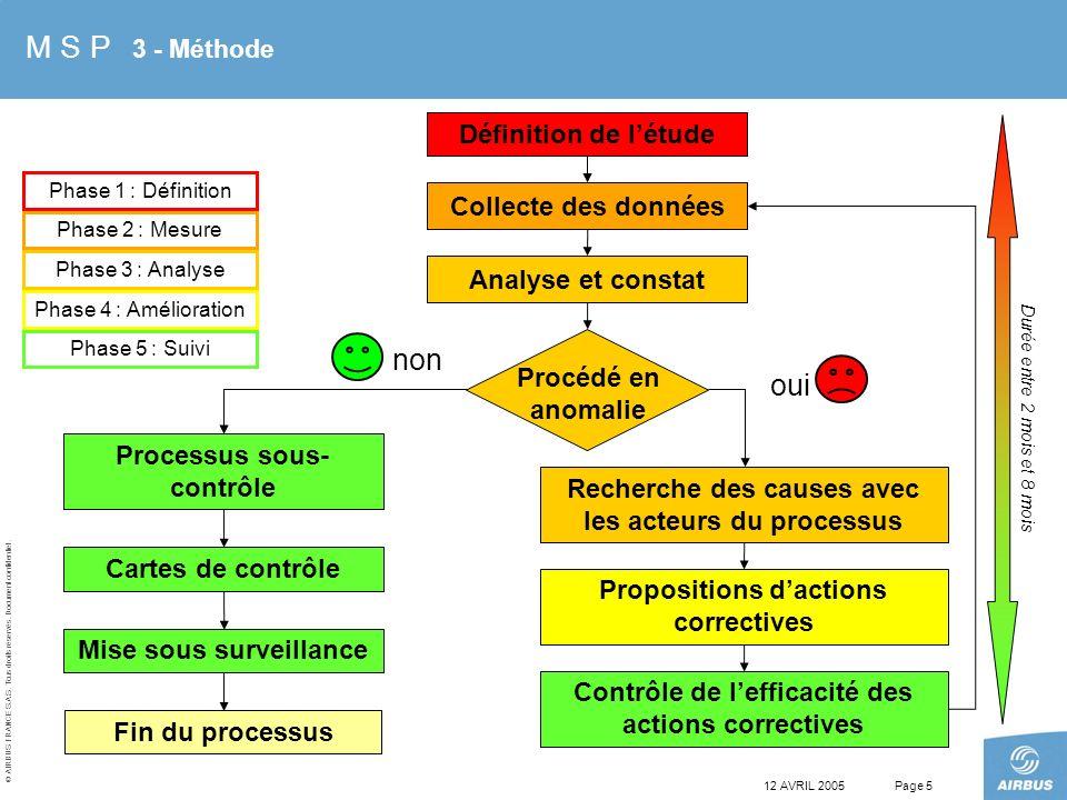 © AIRBUS FRANCE S.A.S. Tous droits réservés. Document confidentiel. 12 AVRIL 2005Page 5 Collecte des données Processus sous- contrôle Cartes de contrô