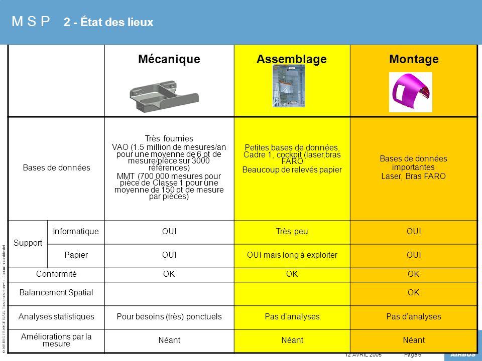 © AIRBUS FRANCE S.A.S. Tous droits réservés. Document confidentiel. 12 AVRIL 2005Page 6 MécaniqueAssemblageMontage Bases de données Très fournies VAO