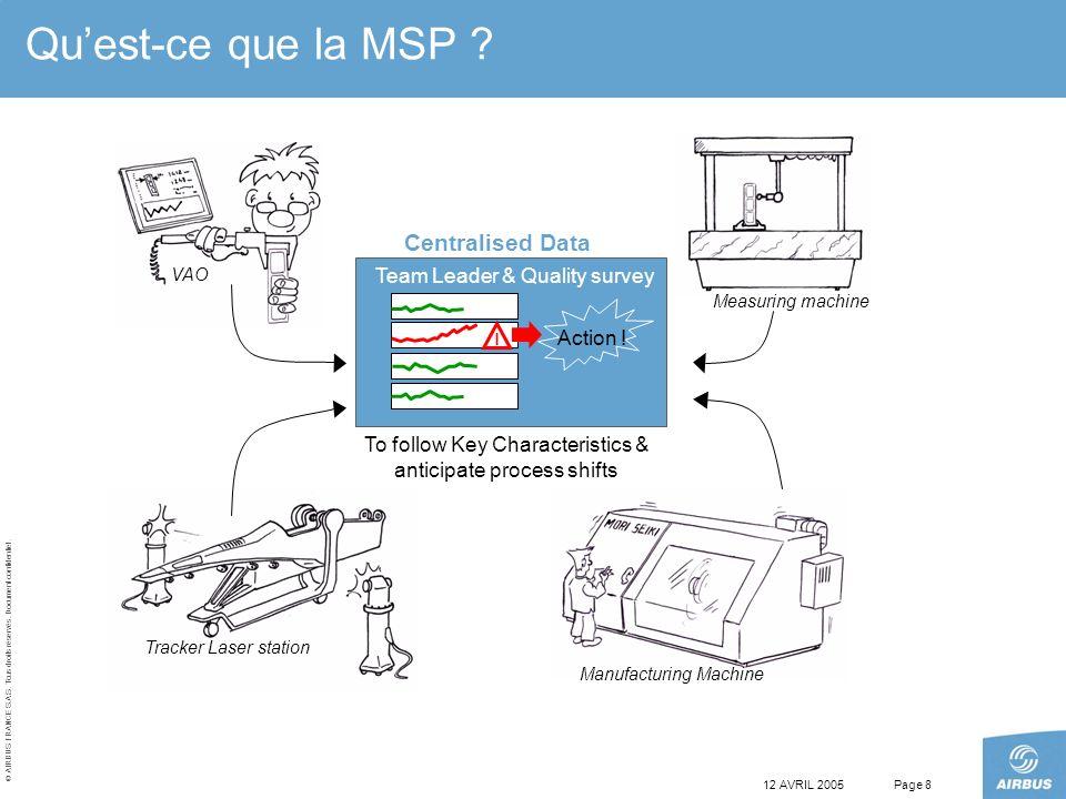© AIRBUS FRANCE S.A.S. Tous droits réservés. Document confidentiel. 12 AVRIL 2005Page 8 Quest-ce que la MSP ? ! Action ! VAO Measuring machine Tracker