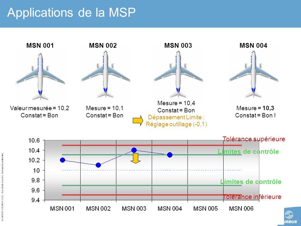 © AIRBUS FRANCE S.A.S. Tous droits réservés. Document confidentiel. 12 AVRIL 2005Page 9 Applications de la MSP Limites de contrôle Tolérance supérieur