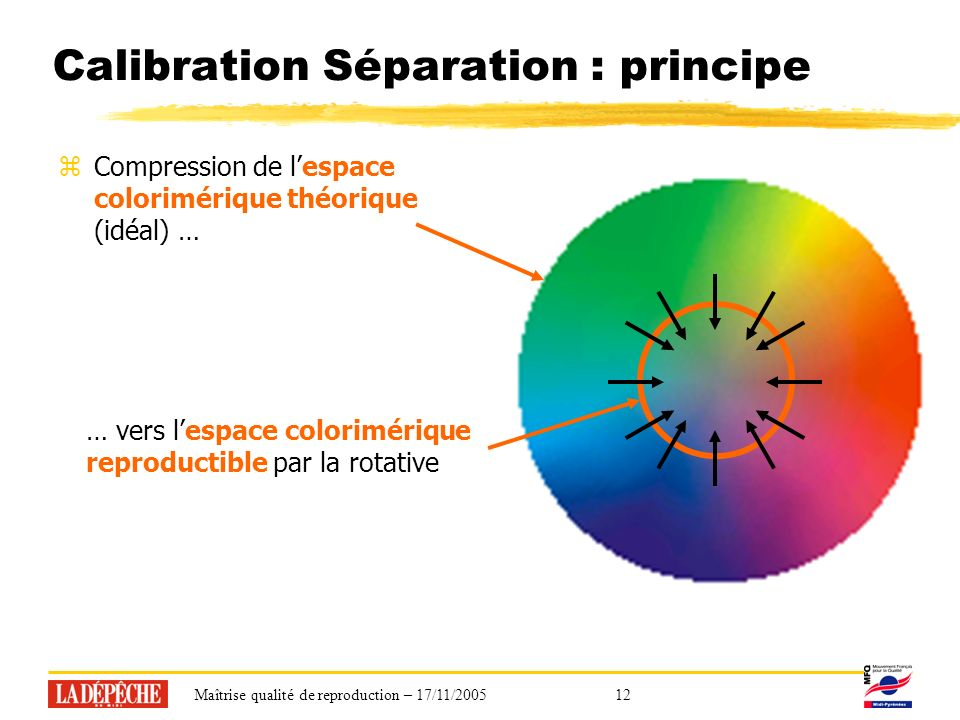 Maîtrise qualité de reproduction – 17/11/200512 Calibration Séparation : principe zCompression de lespace colorimérique théorique (idéal) … … vers lespace colorimérique reproductible par la rotative