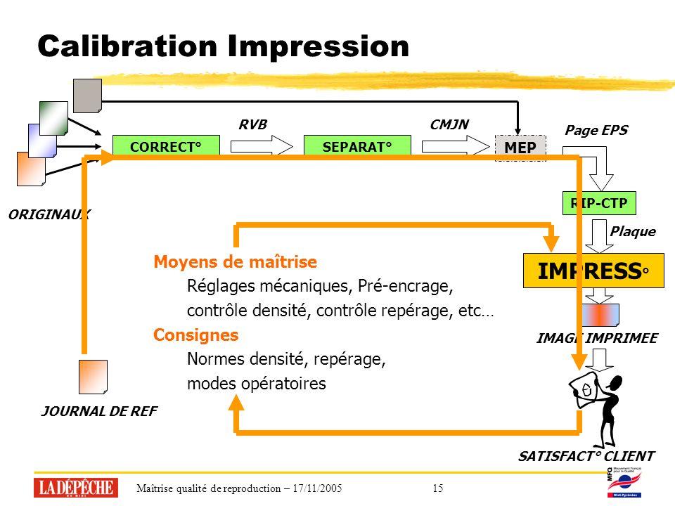Maîtrise qualité de reproduction – 17/11/200515 Calibration Impression Moyens de maîtrise Réglages mécaniques, Pré-encrage, contrôle densité, contrôle repérage, etc… Consignes Normes densité, repérage, modes opératoires CORRECT°SEPARAT° RIP-CTP RVB MEP CMJN Page EPS IMAGE IMPRIMEE ORIGINAUX Plaque SATISFACT° CLIENT IMPRESS ° JOURNAL DE REF