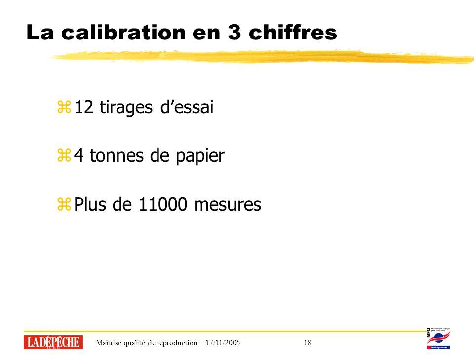 Maîtrise qualité de reproduction – 17/11/200518 La calibration en 3 chiffres z12 tirages dessai z4 tonnes de papier zPlus de 11000 mesures