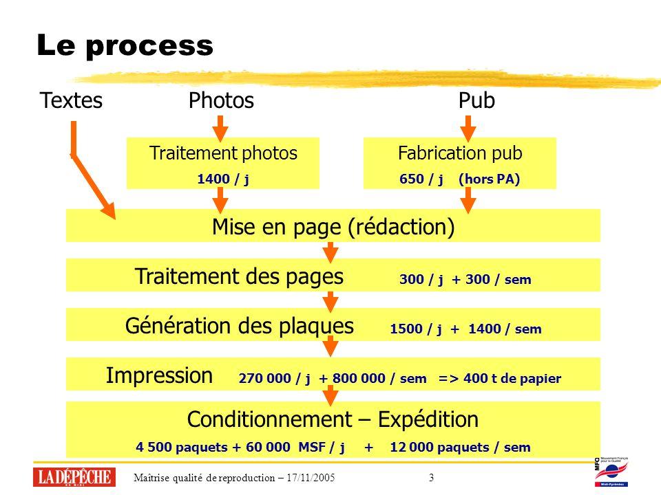 Maîtrise qualité de reproduction – 17/11/20053 Le process Mise en page (rédaction) Traitement des pages 300 / j + 300 / sem Génération des plaques 1500 / j + 1400 / sem TextesPhotosPub Impression 270 000 / j + 800 000 / sem => 400 t de papier Conditionnement – Expédition 4 500 paquets + 60 000 MSF / j + 12 000 paquets / sem Traitement photos 1400 / j Fabrication pub 650 / j (hors PA)