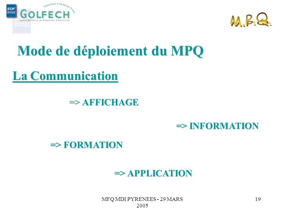 MFQ MDI PYRENEES - 29 MARS 2005 18 -Baromètre MPQ (décembre 2000 auprès des membres du CD) Des moyens mis en oeuvre (« support » des Principes du MPQ)