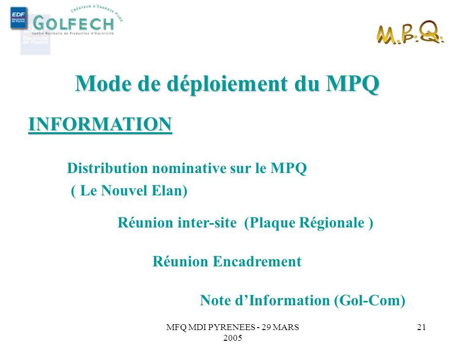 MFQ MDI PYRENEES - 29 MARS 2005 20 Mode de déploiement du MPQ AFFICHAGE Diffusion sur réseau vidéo ( par message fixe et journal télévisé ) Article in