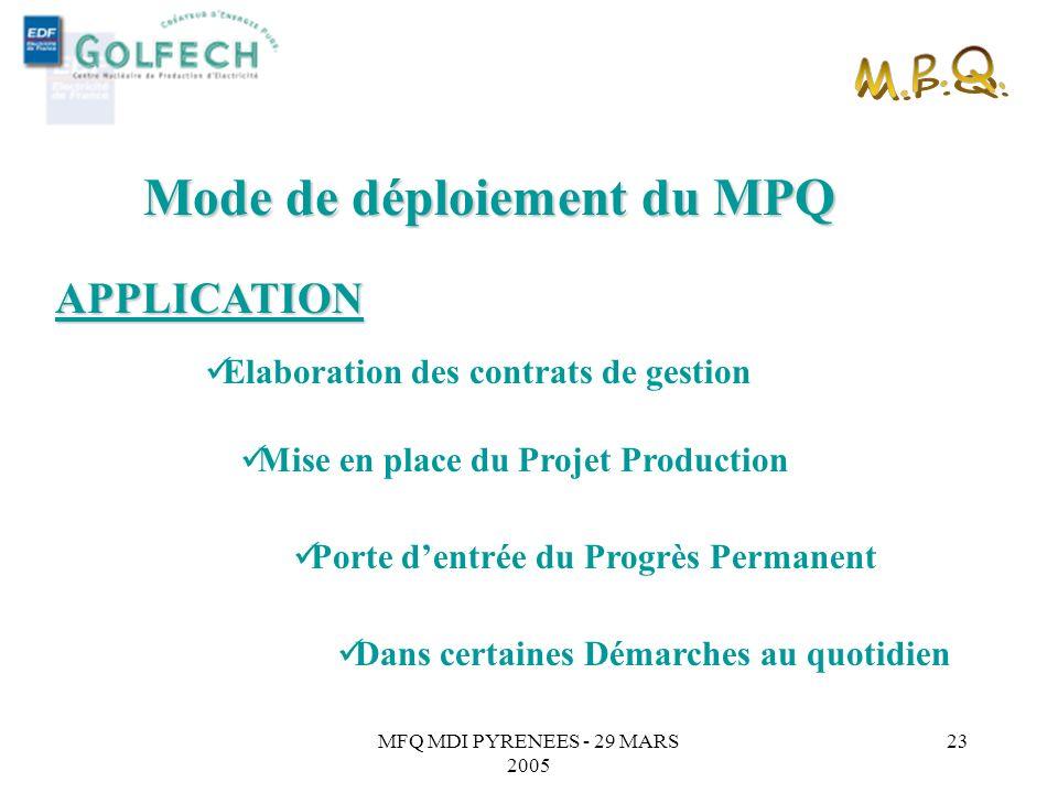 MFQ MDI PYRENEES - 29 MARS 2005 22 « Kit de démultiplication » pour les MPL et tous les agents de terrain Mode de déploiement du MPQ FORMATION Formati