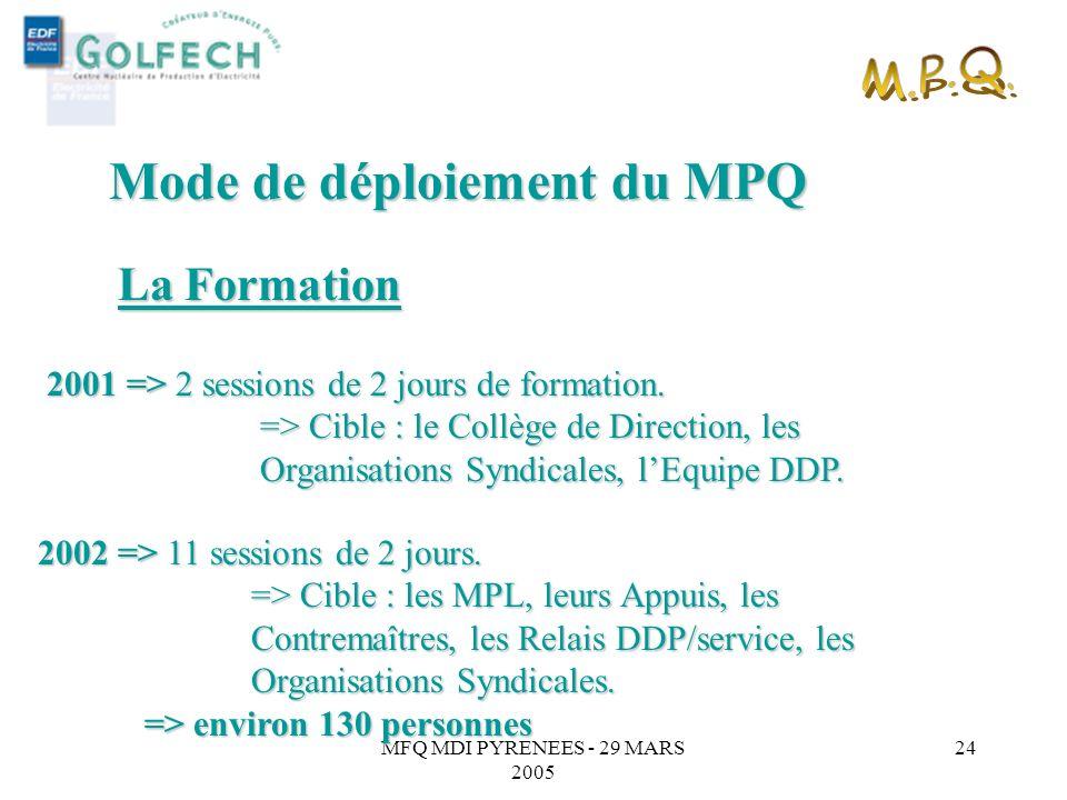 MFQ MDI PYRENEES - 29 MARS 2005 23 Dans certaines Démarches au quotidien Mode de déploiement du MPQ APPLICATION Elaboration des contrats de gestion Mi