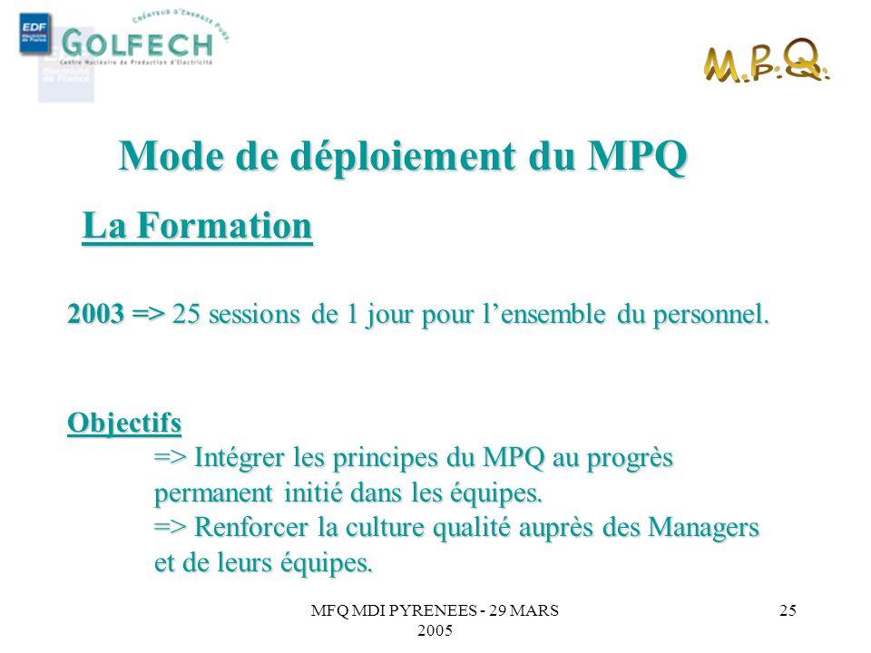 MFQ MDI PYRENEES - 29 MARS 2005 24 2002 => 11 sessions de 2 jours. => Cible : les MPL, leurs Appuis, les Contremaîtres, les Relais DDP/service, les Or
