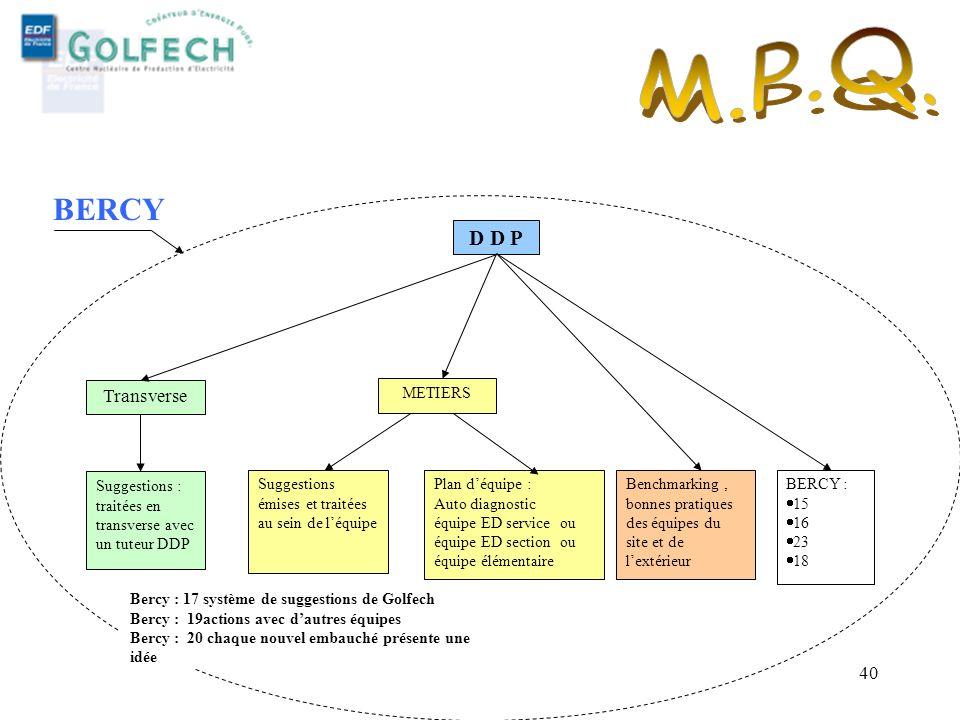 MFQ MDI PYRENEES - 29 MARS 2005 39 Méthodologie Acteurs : équipe dappuis DDP à la demande du manager. Acteurs : équipe dappuis DDP à la demande du man