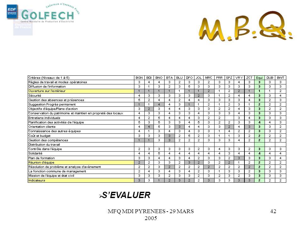 MFQ MDI PYRENEES - 29 MARS 2005 41 LAuto diagnostic au Magasin général. Les actions : SEVALUER, En analysant la situation actuelle et en se remettant