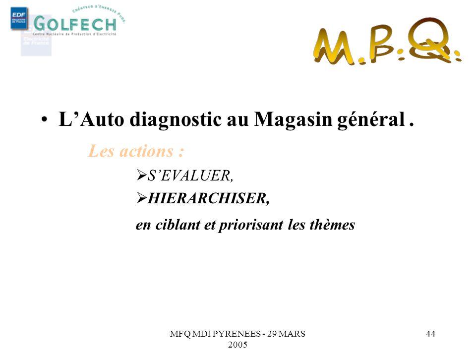 MFQ MDI PYRENEES - 29 MARS 2005 43 THEME SECURITE Thèmes 1 er Niveau2 ème Niveau3 ème Niveau4 ème Niveau5 ème Niveau SECURITE SECURITE Il est encore n