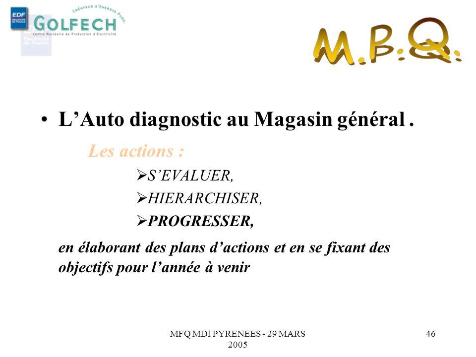 MFQ MDI PYRENEES - 29 MARS 2005 45 3 thèmes retenus : Louverture sur lextérieur, La réunion déquipe, Les indicateurs,