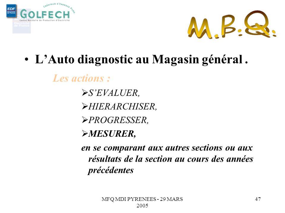 MFQ MDI PYRENEES - 29 MARS 2005 46 LAuto diagnostic au Magasin général. Les actions : SEVALUER, HIERARCHISER, PROGRESSER, en élaborant des plans dacti
