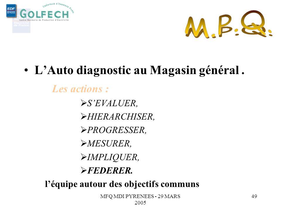 MFQ MDI PYRENEES - 29 MARS 2005 48 LAuto diagnostic au Magasin général. Les actions : SEVALUER, HIERARCHISER, PROGRESSER, MESURER, IMPLIQUER, chaque m