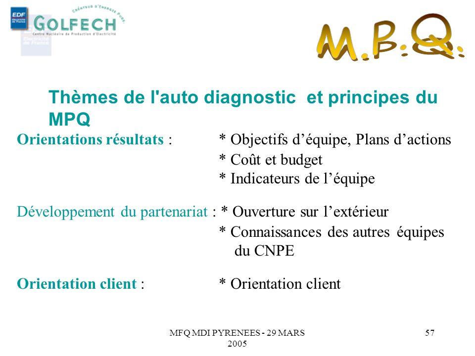 MFQ MDI PYRENEES - 29 MARS 2005 56 SUR DAUTRES ENTREPRISES : Quelques exemples OBJECTIFSACTIONS PROPOSEES ACTIONS REALISEES Mettre en place un benchma