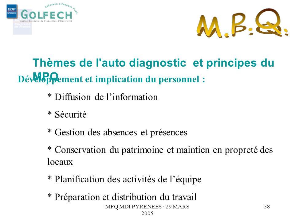 MFQ MDI PYRENEES - 29 MARS 2005 57 Thèmes de l'auto diagnostic et principes du MPQ Orientations résultats : * Objectifs déquipe, Plans dactions * Coût
