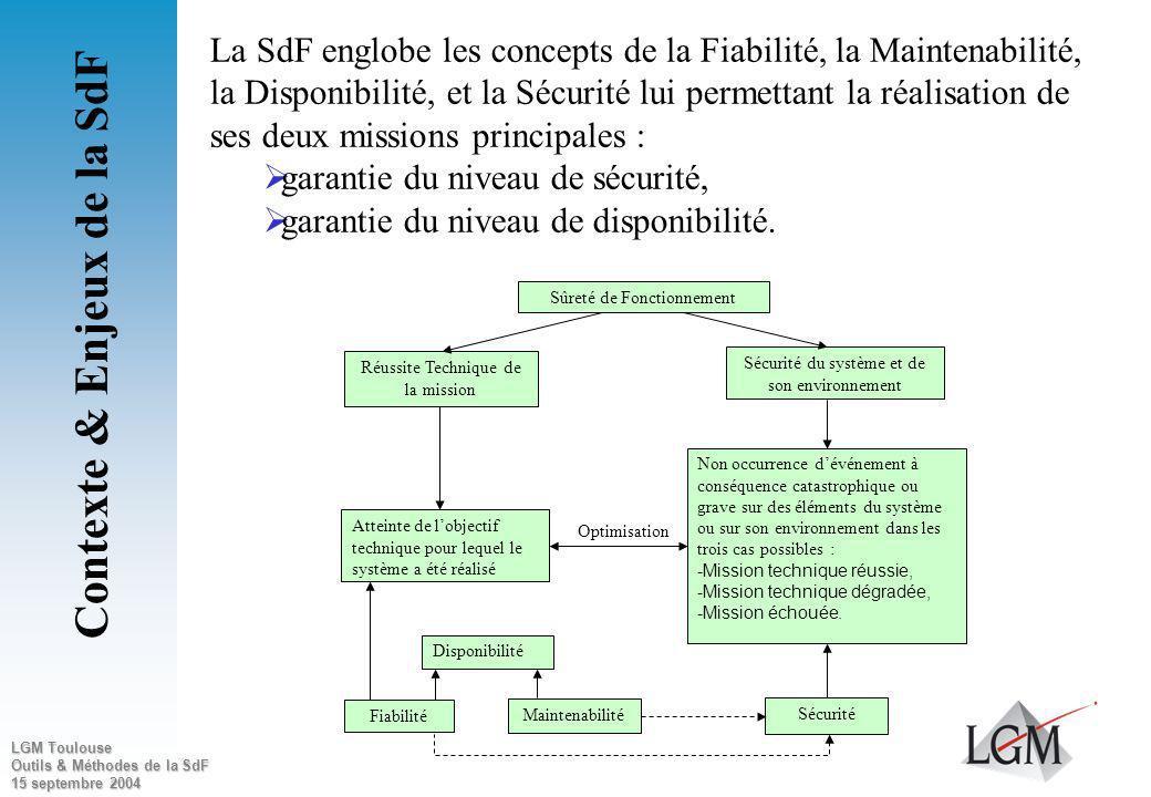 LGM Toulouse Outils & Méthodes de la SdF 15 septembre 2004 Contexte & Enjeux de la SdF Objet des analyses Sûreté de Fonctionnement : la maîtrise des r