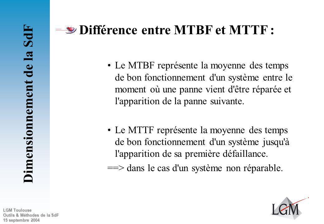 LGM Toulouse Outils & Méthodes de la SdF 15 septembre 2004 MTBUR : Mean Time Between Unscheduled Repair Cest la moyenne des temps entre deux déposes n