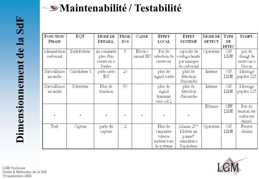 LGM Toulouse Outils & Méthodes de la SdF 15 septembre 2004 Maintenabilité / Testabilité Il manque laspect localisation « Lorsque je démarre ma voiture