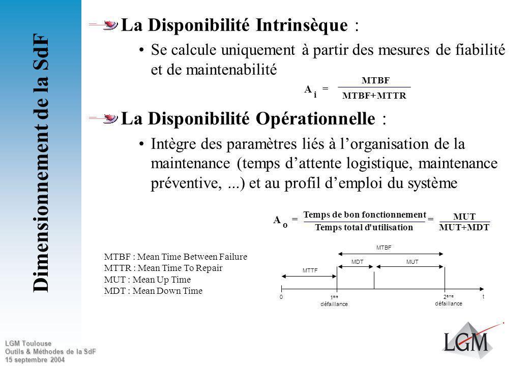 LGM Toulouse Outils & Méthodes de la SdF 15 septembre 2004 Disponibilité Aptitude à lemploi (être prêt à fonctionner) « Ma voiture est « prête » lorsq