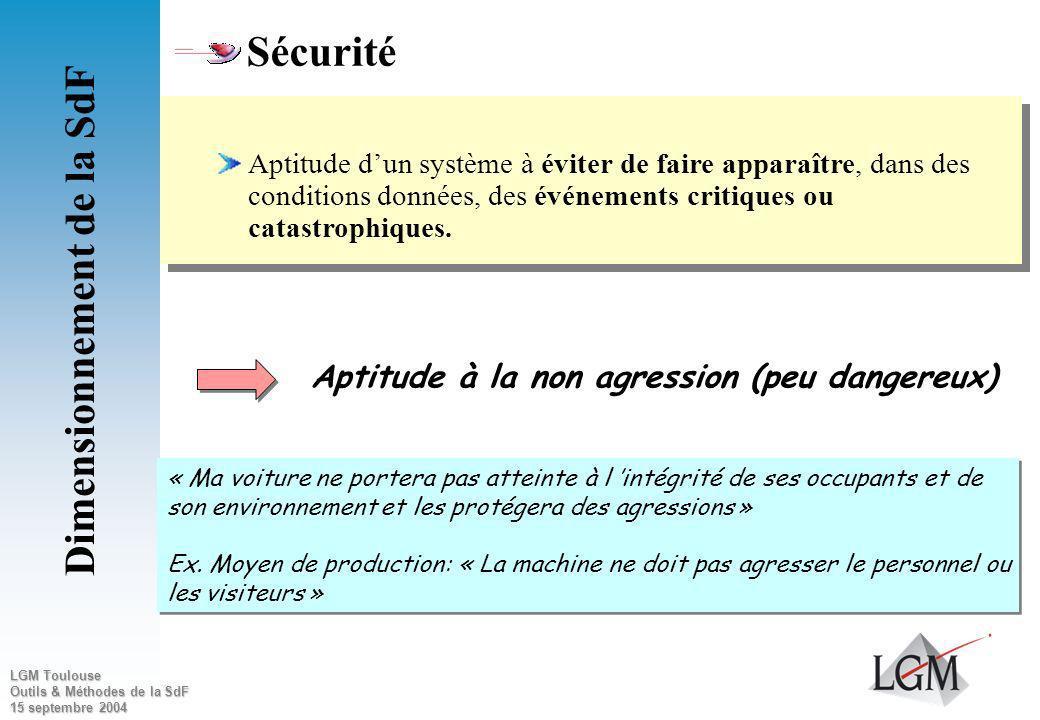 LGM Toulouse Outils & Méthodes de la SdF 15 septembre 2004 Disponibilité – Exigences Quantitative % de temps HS –Le téléphone est non accessible 10mn