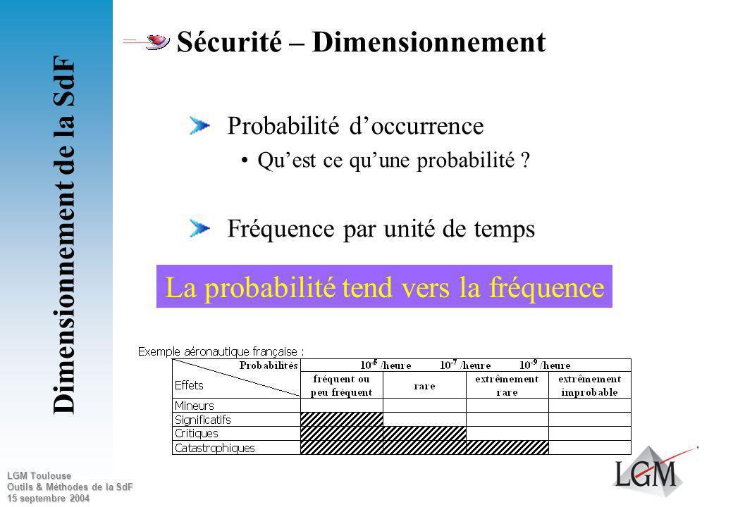 LGM Toulouse Outils & Méthodes de la SdF 15 septembre 2004 Sécurité Aptitude à la non agression (peu dangereux) « Ma voiture ne portera pas atteinte à