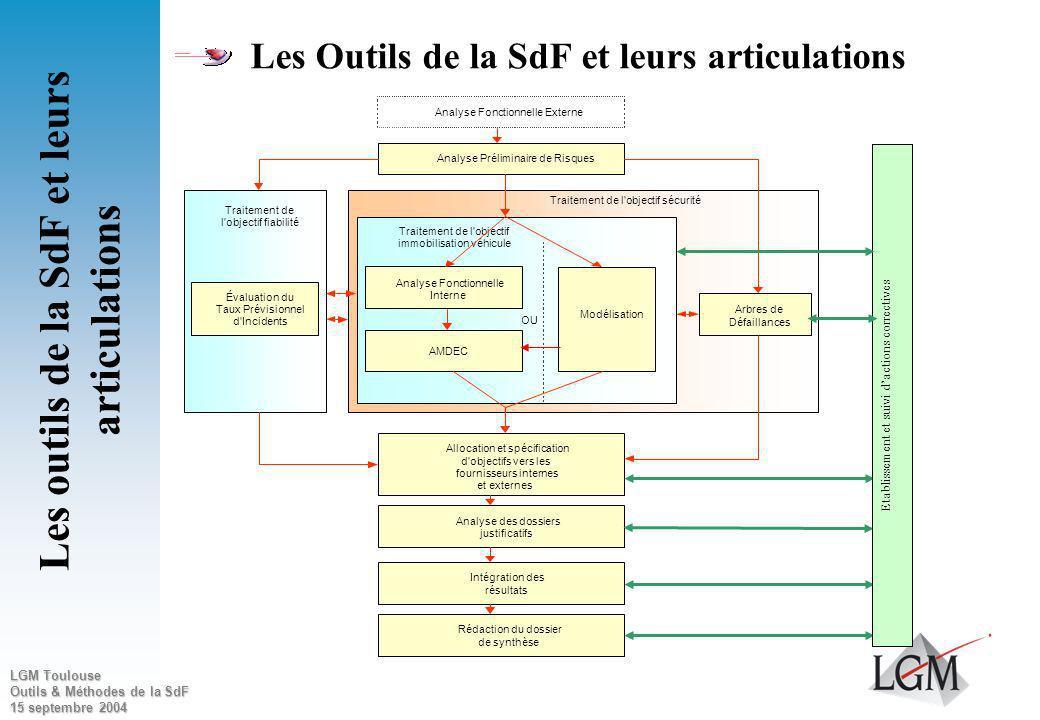 LGM Toulouse Outils & Méthodes de la SdF 15 septembre 2004 La Sûreté de Fonctionnement Contexte et enjeux de la SdF Dimensionnement de la SdF Les outi