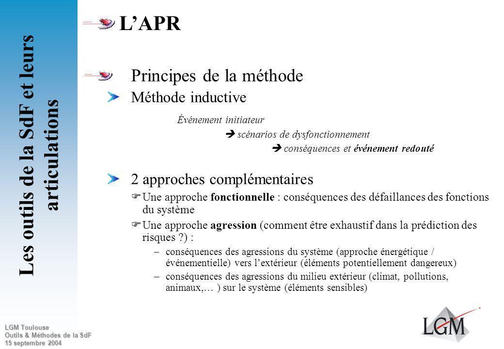 LGM Toulouse Outils & Méthodes de la SdF 15 septembre 2004 Objectifs : Identifier et hiérarchiser les événements redoutés liés à un système afin de dé