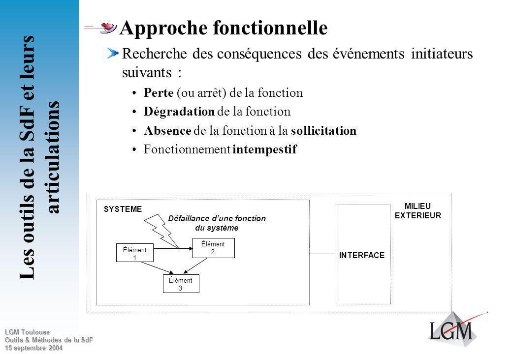 LGM Toulouse Outils & Méthodes de la SdF 15 septembre 2004 Principes de la méthode Méthode inductive Événement initiateur scénarios de dysfonctionneme