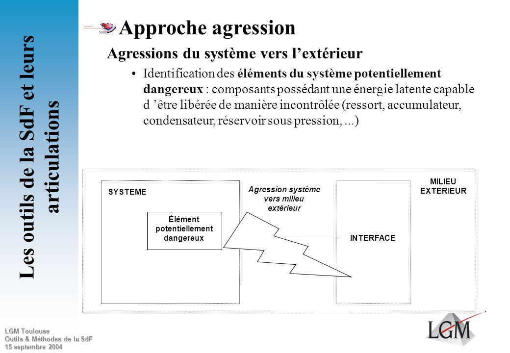 LGM Toulouse Outils & Méthodes de la SdF 15 septembre 2004 Approche fonctionnelle Recherche des conséquences des événements initiateurs suivants : Per