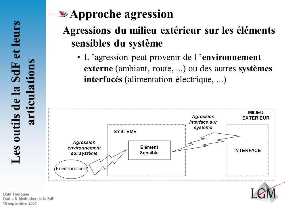 LGM Toulouse Outils & Méthodes de la SdF 15 septembre 2004 Approche agression Agressions du système vers lextérieur Identification des éléments du sys