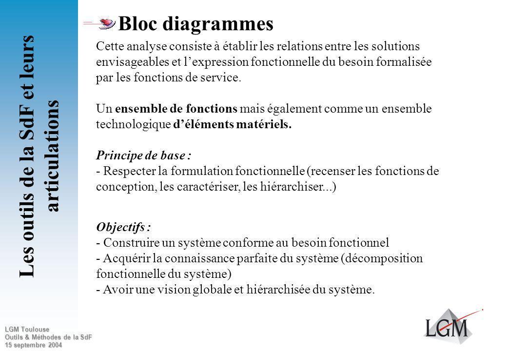 LGM Toulouse Outils & Méthodes de la SdF 15 septembre 2004 Type d approche Événement initiateur Conséquences et scénario Événement redouté Risque Acti