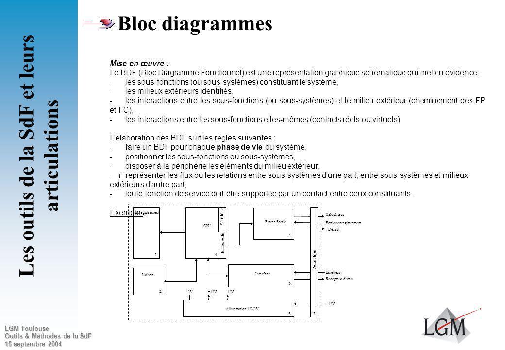 LGM Toulouse Outils & Méthodes de la SdF 15 septembre 2004 Bloc diagrammes Les outils de la SdF et leurs articulations Cette analyse consiste à établi