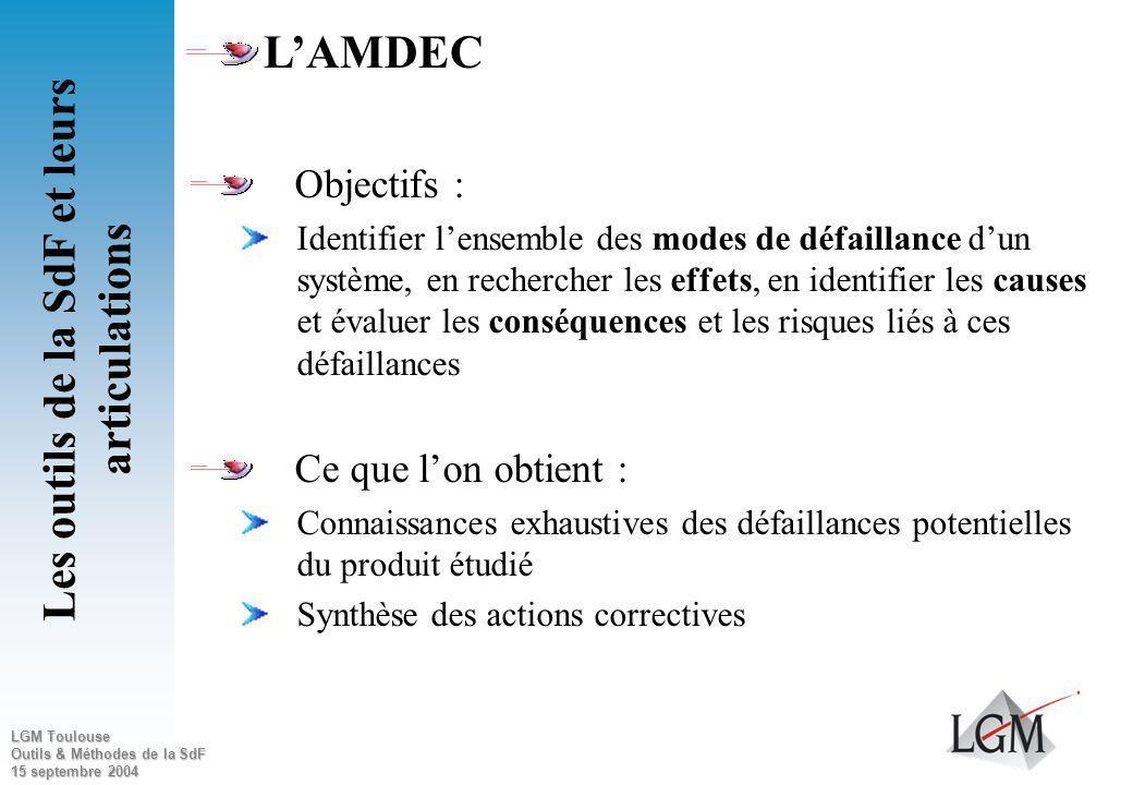 LGM Toulouse Outils & Méthodes de la SdF 15 septembre 2004 Commande Enregistrement 1. CPU 4. Watchdog Entrée/Sortie 5. Connectique Interface 6. Alimen