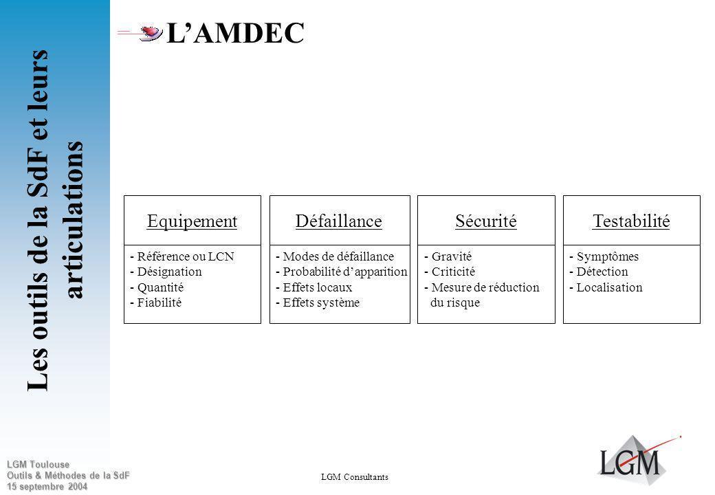 LGM Toulouse Outils & Méthodes de la SdF 15 septembre 2004 Objectifs : Identifier lensemble des modes de défaillance dun système, en rechercher les ef