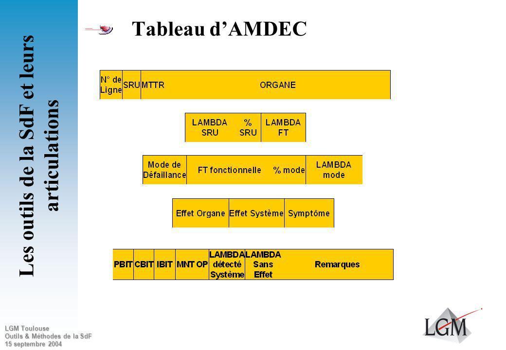 LGM Toulouse Outils & Méthodes de la SdF 15 septembre 2004 - Référence ou LCN - Désignation - Quantité - Fiabilité Equipement - Modes de défaillance -