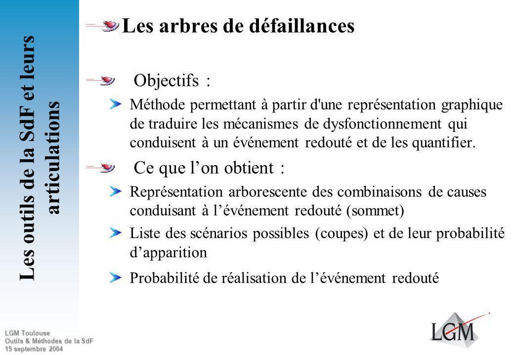 LGM Toulouse Outils & Méthodes de la SdF 15 septembre 2004 Tableau dAMDEC Les outils de la SdF et leurs articulations