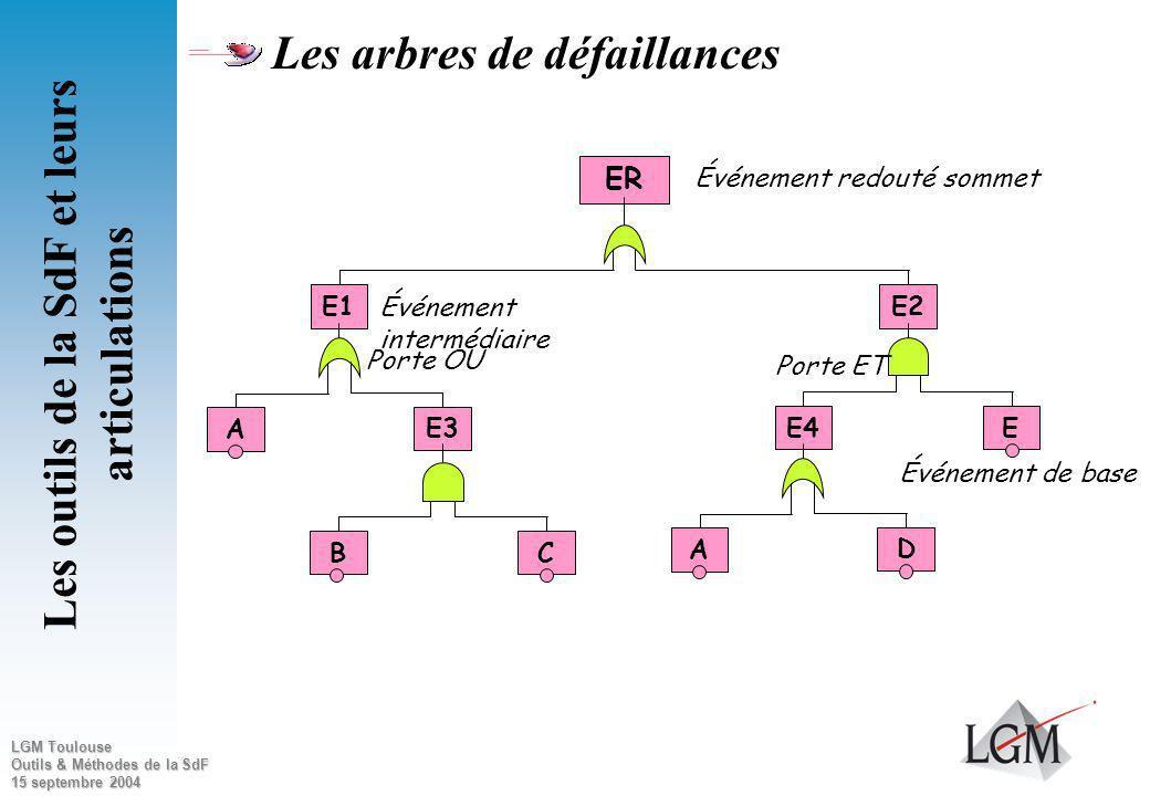 LGM Toulouse Outils & Méthodes de la SdF 15 septembre 2004 Principes de la méthode Méthode déductive et itérative On part dun ER sommet pour recherche