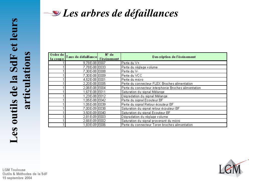 LGM Toulouse Outils & Méthodes de la SdF 15 septembre 2004 Les arbres de défaillances Les outils de la SdF et leurs articulations