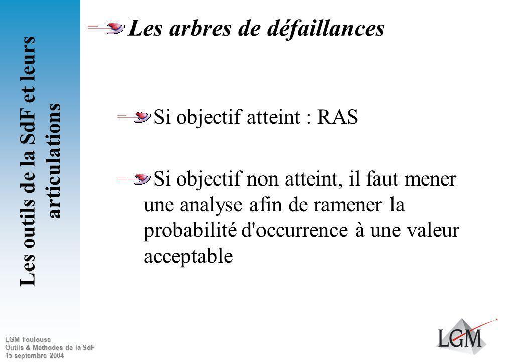 LGM Toulouse Outils & Méthodes de la SdF 15 septembre 2004 Les arbres de défaillances Les points clés Définition de lE.R. Définition, contexte, Analys