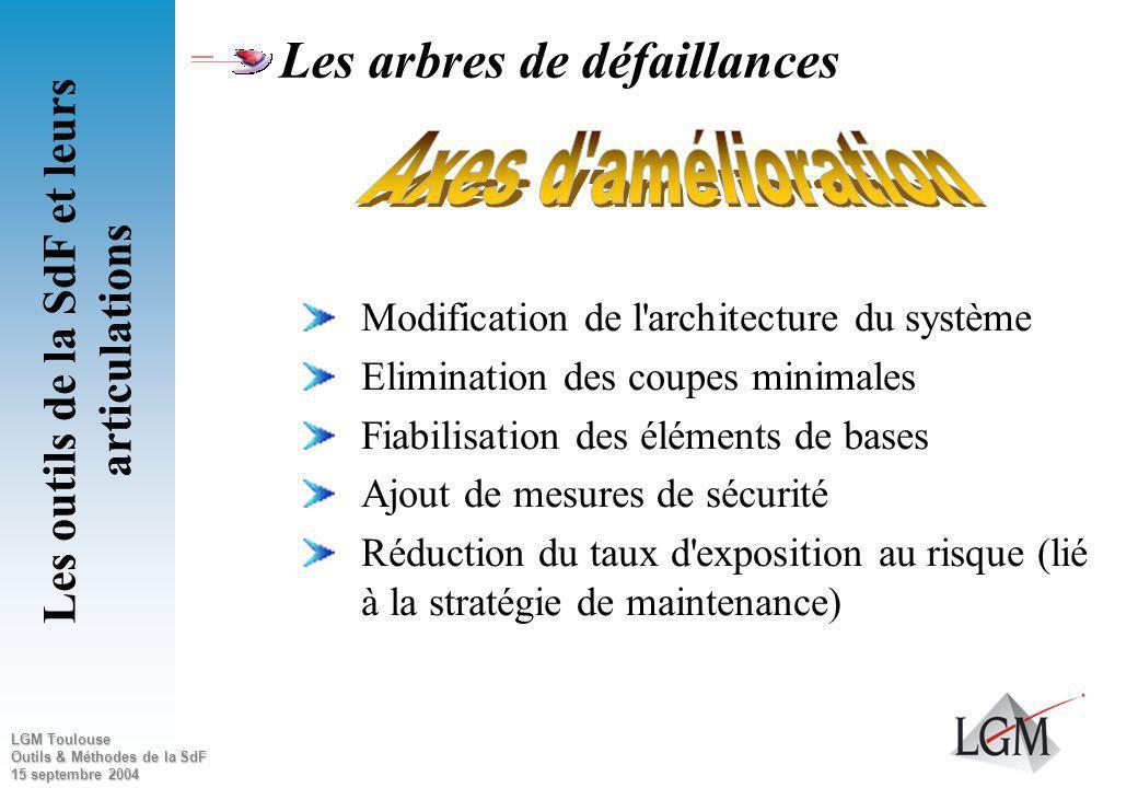 LGM Toulouse Outils & Méthodes de la SdF 15 septembre 2004 Les outils de la SdF et leurs articulations Si objectif atteint : RAS Si objectif non attei