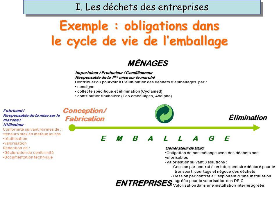 Conception / Fabrication Élimination E M B A L L A G E E M B A L L A G E MÉNAGES ENTREPRISES Importateur / Producteur / Conditionneur Responsable de l