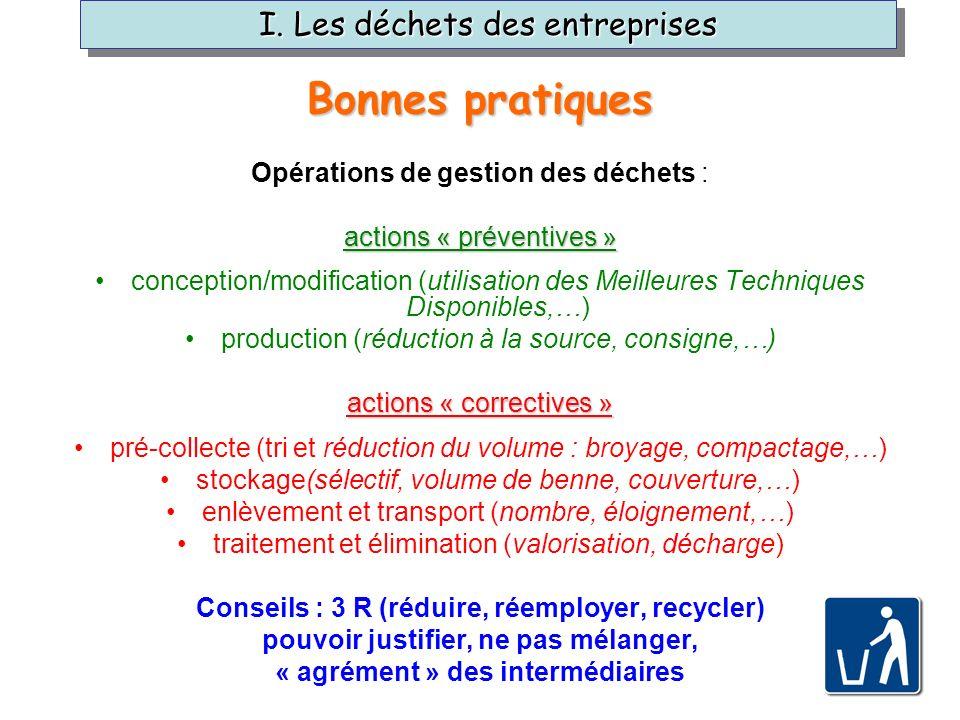 Opérations de gestion des déchets : actions « préventives » conception/modification (utilisation des Meilleures Techniques Disponibles,…) production (